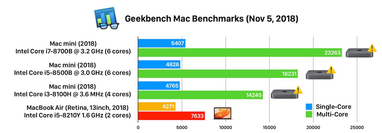 MacBook Air (Retina, 13inch, 2018)とMac mini (2018)のベンチマークスコア