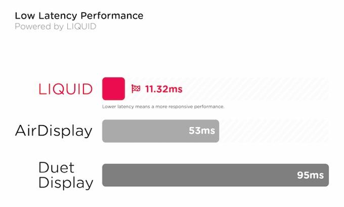AstropadとAirDisplay, Duet Displayのレイテンシー比較