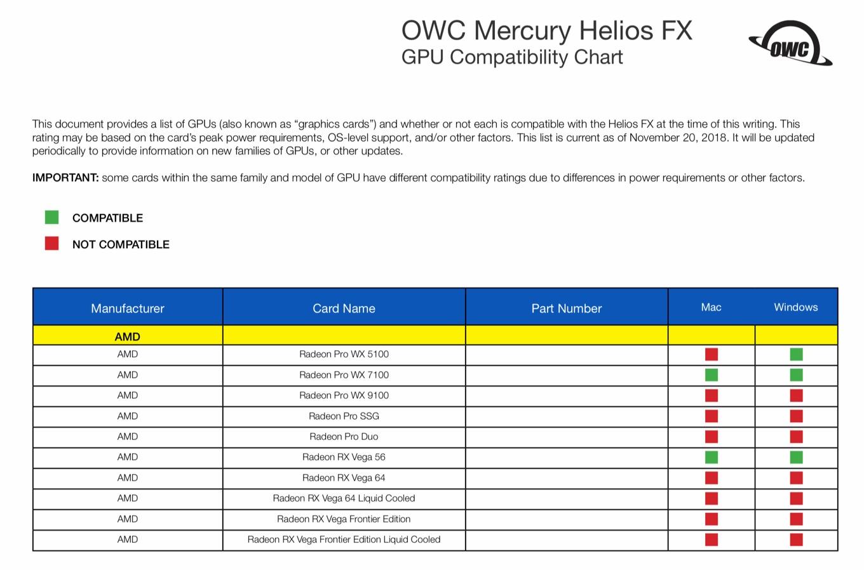 OWC Mercury Helios FX GPU Compatibility Chart