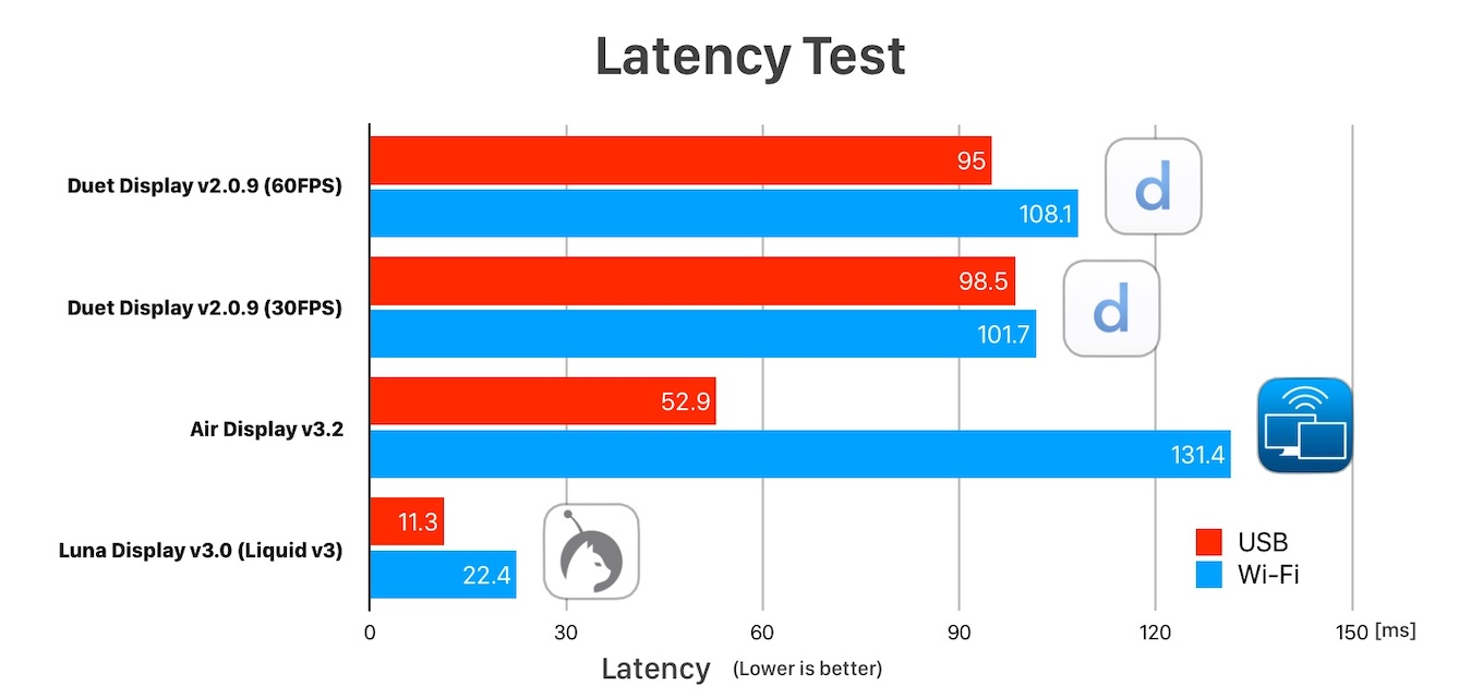 Duet Air Luna DIsplay Latency Test