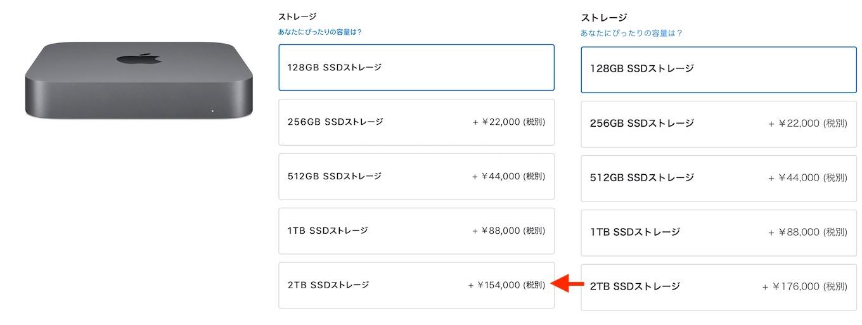 Mac mini (2018)のSSD価格