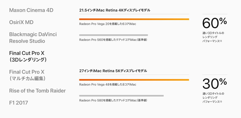 Radeon Pro Vegaグラフィックス