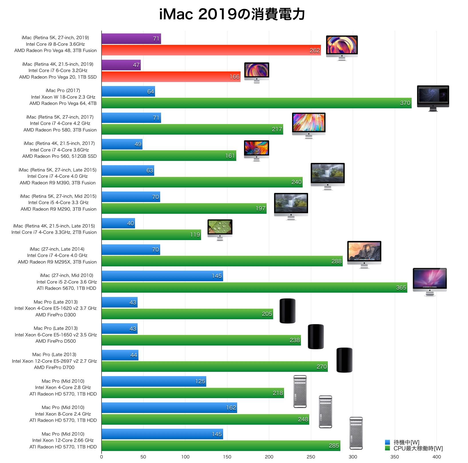iMac 2019 の電力消費