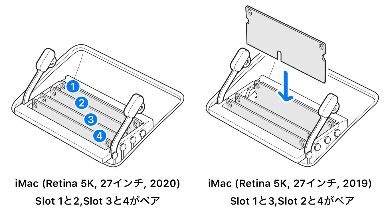 iMac (Retina 5K, 27インチ, 2020)のメモリスロットペア