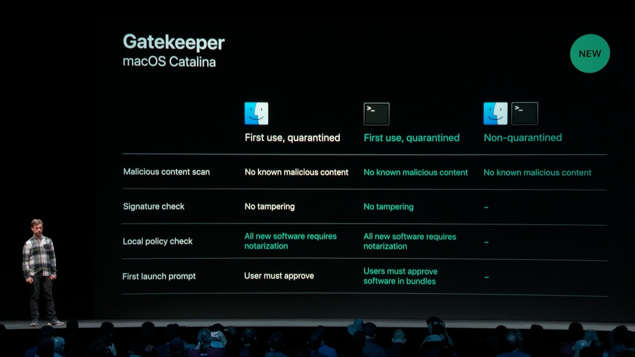 WWDC 2019 All About Notarization