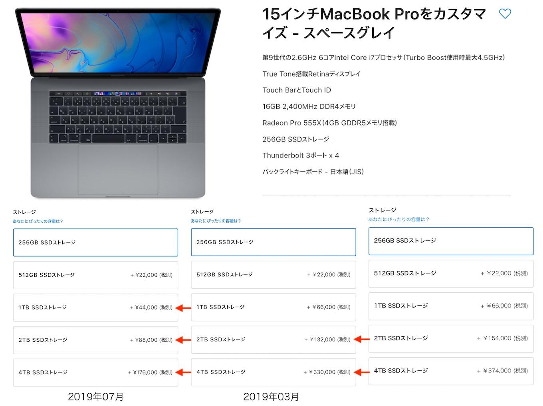 MacBook Pro (2019) 15インチのSSD