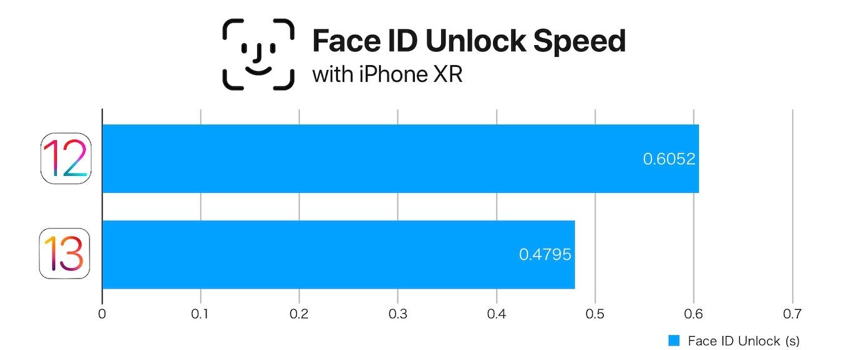 iOS 12と13のiPhone XR FaceIDロック解除