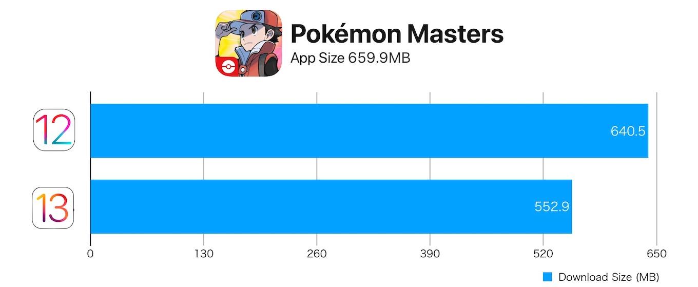 iOS 12とiOS 13のアプリダウンロードサイズ