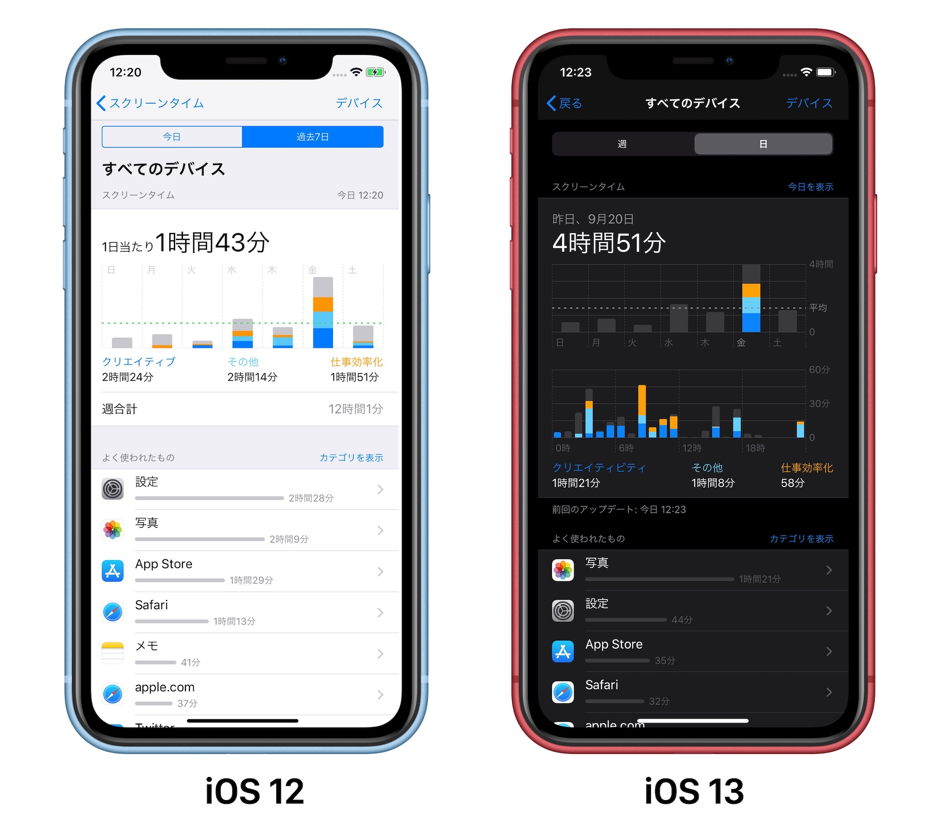iOS 12とiOS 13のスクリーンタイム