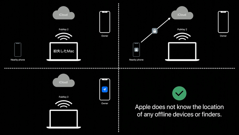 Macを探すでE2E暗号化