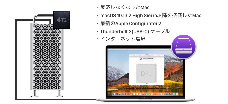 Mac Pro (2019)を復元する
