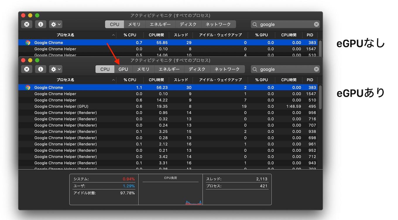 macOS 10.15 CatalinaのアクティビティモニターとeGPU