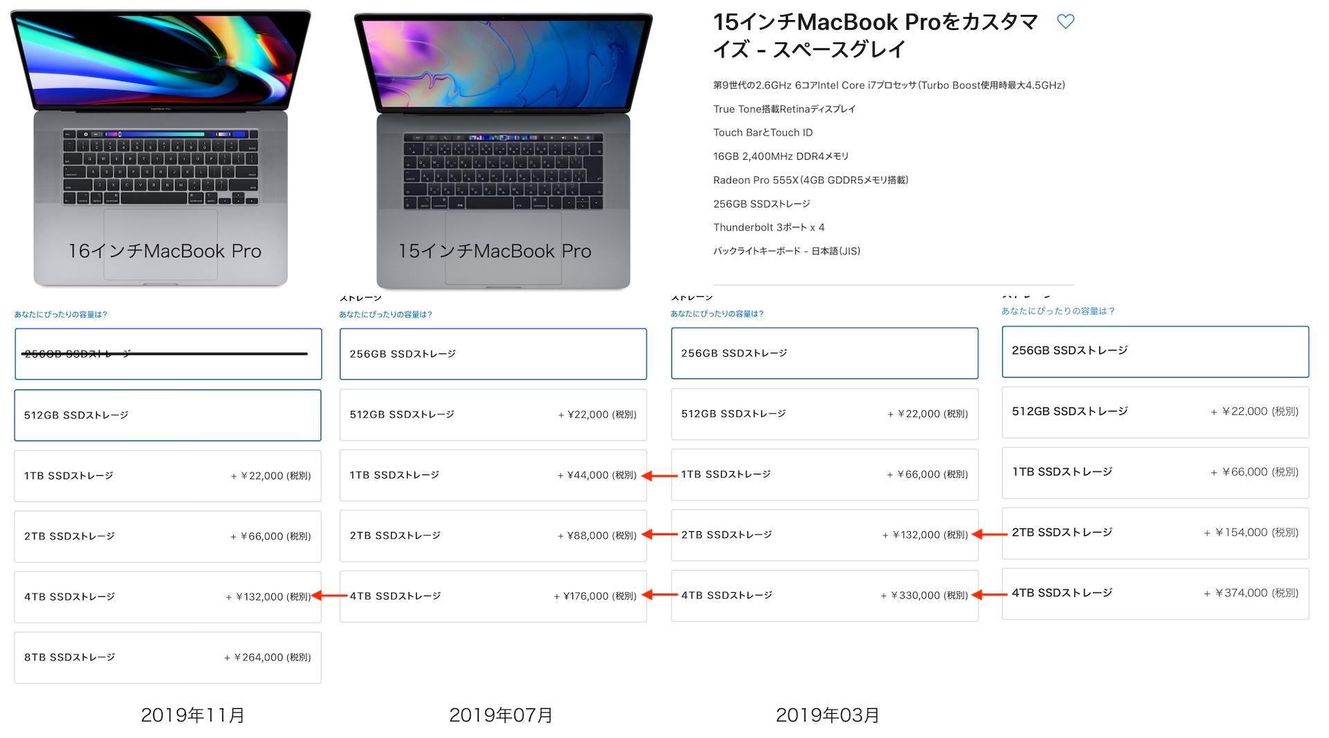 MacBook Pro (16-inch, 2019)のメモリ価格