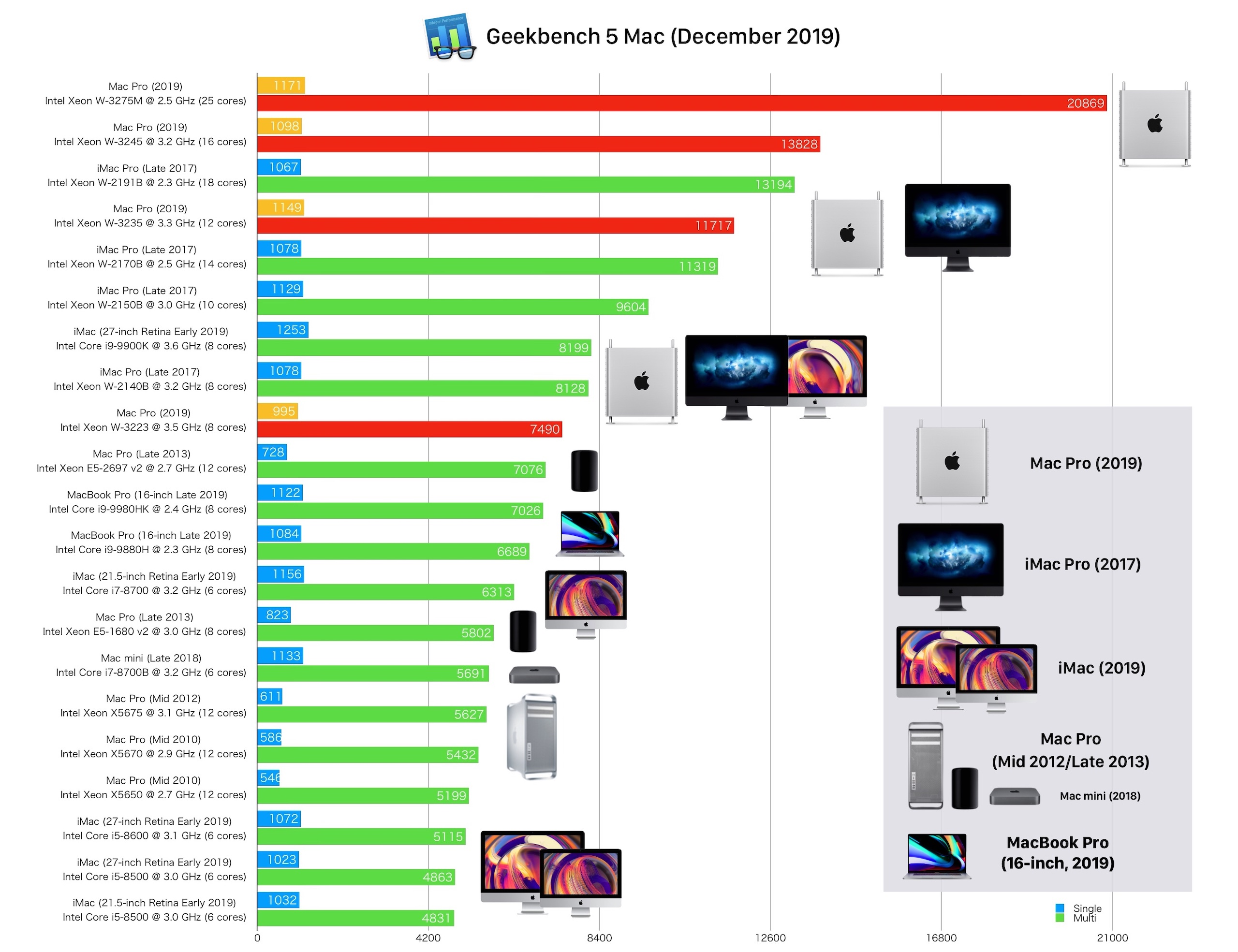 Mac Pro (2019)のGeekbench 5 CPUベンチマーク