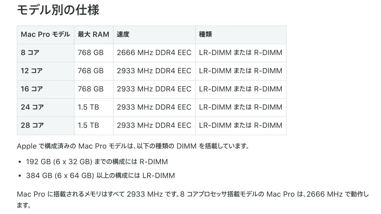 Mac Pro (2019) Memory Kit