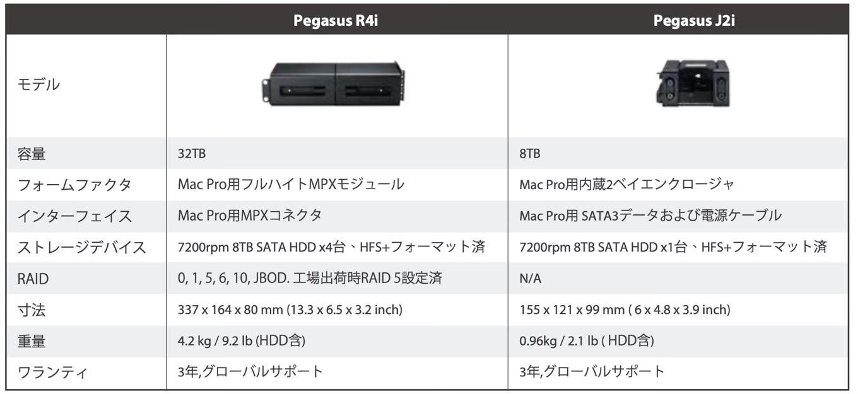 Pegasus Pegasus R4iとJ2i