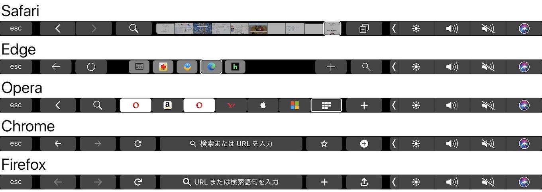 AppleのSafariとMicrosoft Edge、Opera,Chrome,FirefoxのTouch Bar
