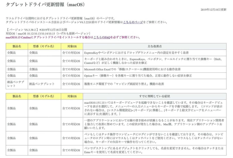Wacomタブレットドライバ - バージョン V6.3.38-2