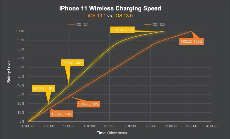 iOS 13.0とiOS 13.1を搭載したiPhone 11のワイヤレス充電速度