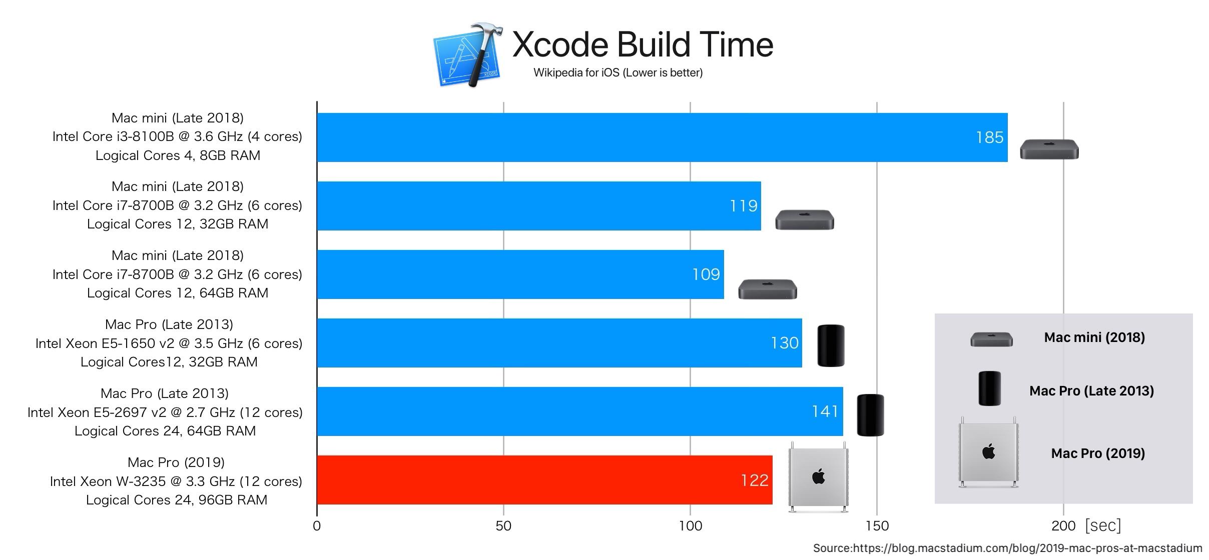 Mac Pro (2019)とMac mini (2018)のXcode Buildベンチマーク