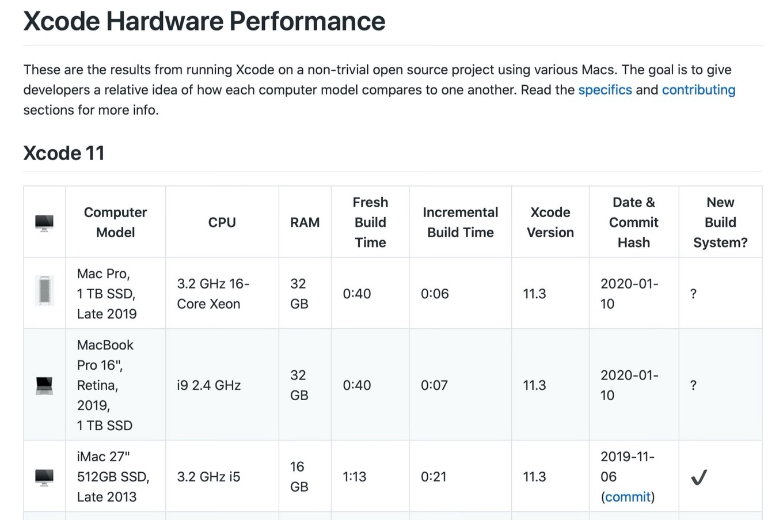 Mac Pro (2019)とMacBook Pro (16-inch, 2019)のXcodeビルド時間