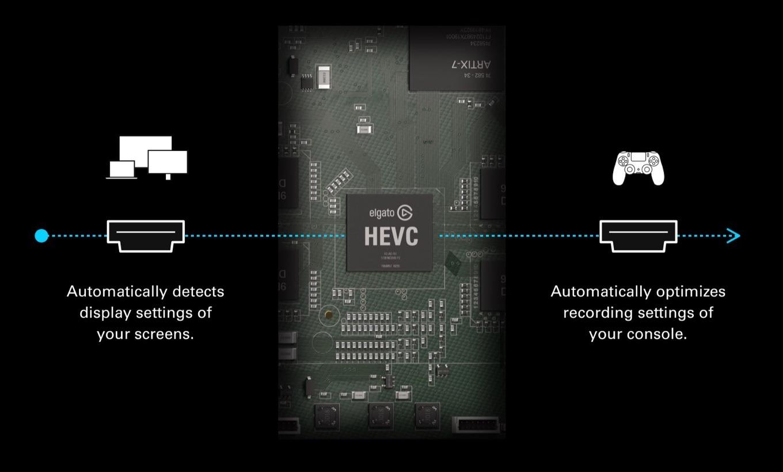 Elgato 4K60 S+のHEVCハードウェアエンコーダー