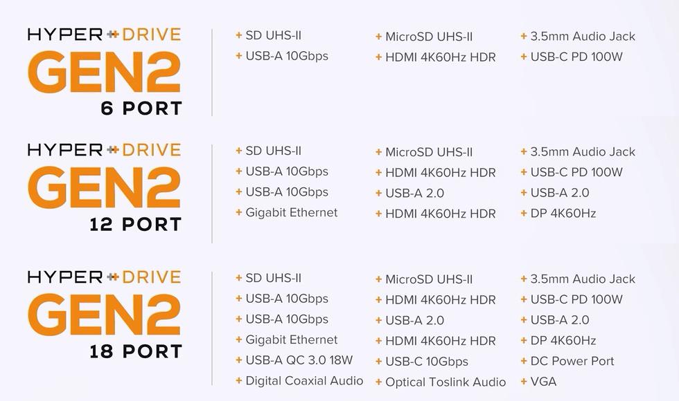 HyperDrive Gen2のシリーズ