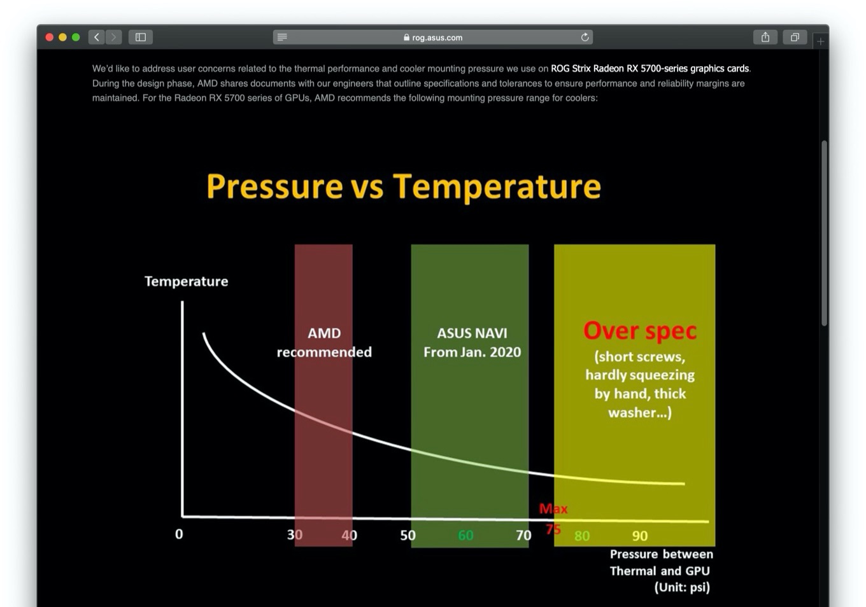 ROG Strix Radeon RX 5700 XTのネジ圧力と発熱