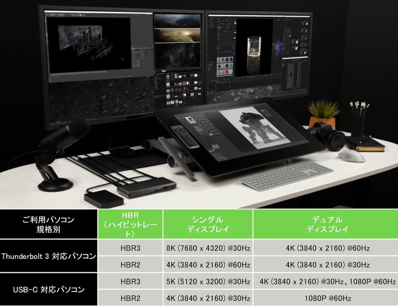 Belkin Thunderbolt™ 3 Dock Proのディスプレイ