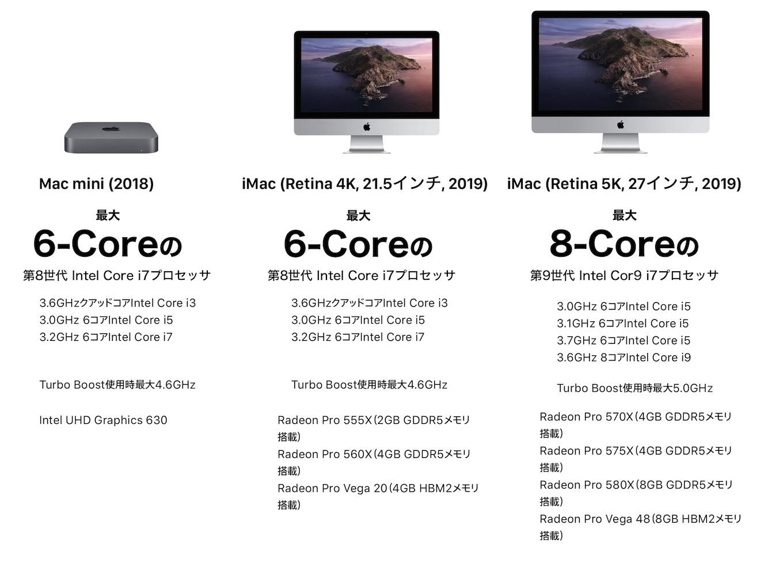 Mac mini (2018)とiMac (2019)のスペック