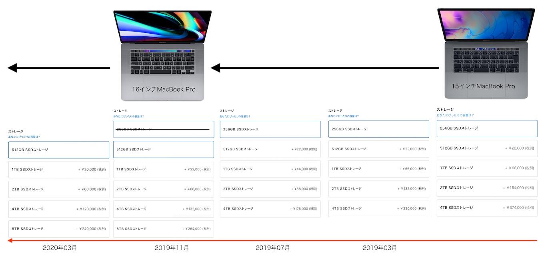 MacBook Pro (16-inch, 2019)のSSD価格