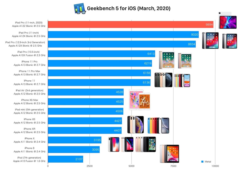 iPad Pro (2020)のGPUスコア