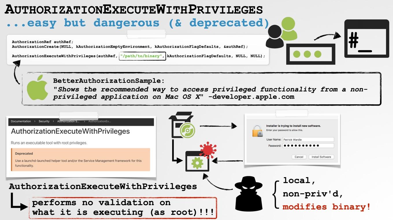 AuthorizationExecuteWithPrivilegesを利用した権限昇格の脆弱性