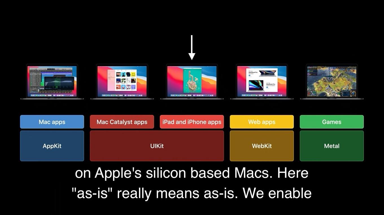 Apple Silicon製Macで動くiPadとiPhoneアプリ