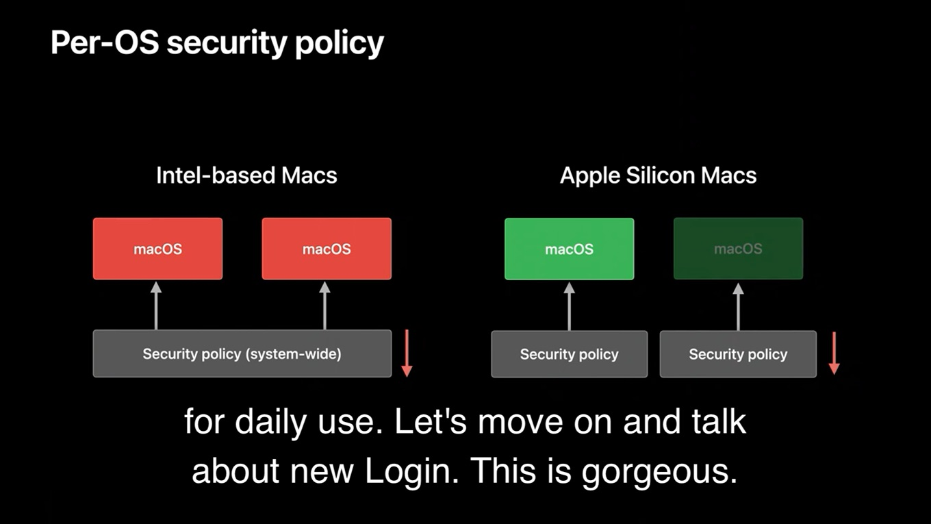 Apple Silicon製MacのReduced Security
