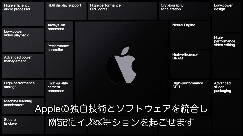 Apple Silicon製Macの機能