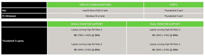 Thunderbolt 3 Dock Core for Mac & Windows