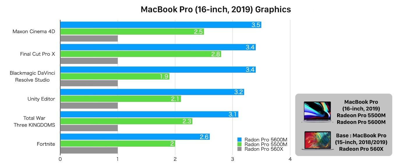 Radeon Pro 5500Mと5600Mのベンチマーク