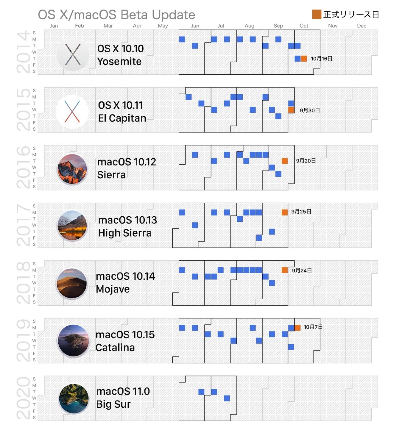 macOS Big Sur 11 beta 3 (20A5323l)は2020年07月22日リリース