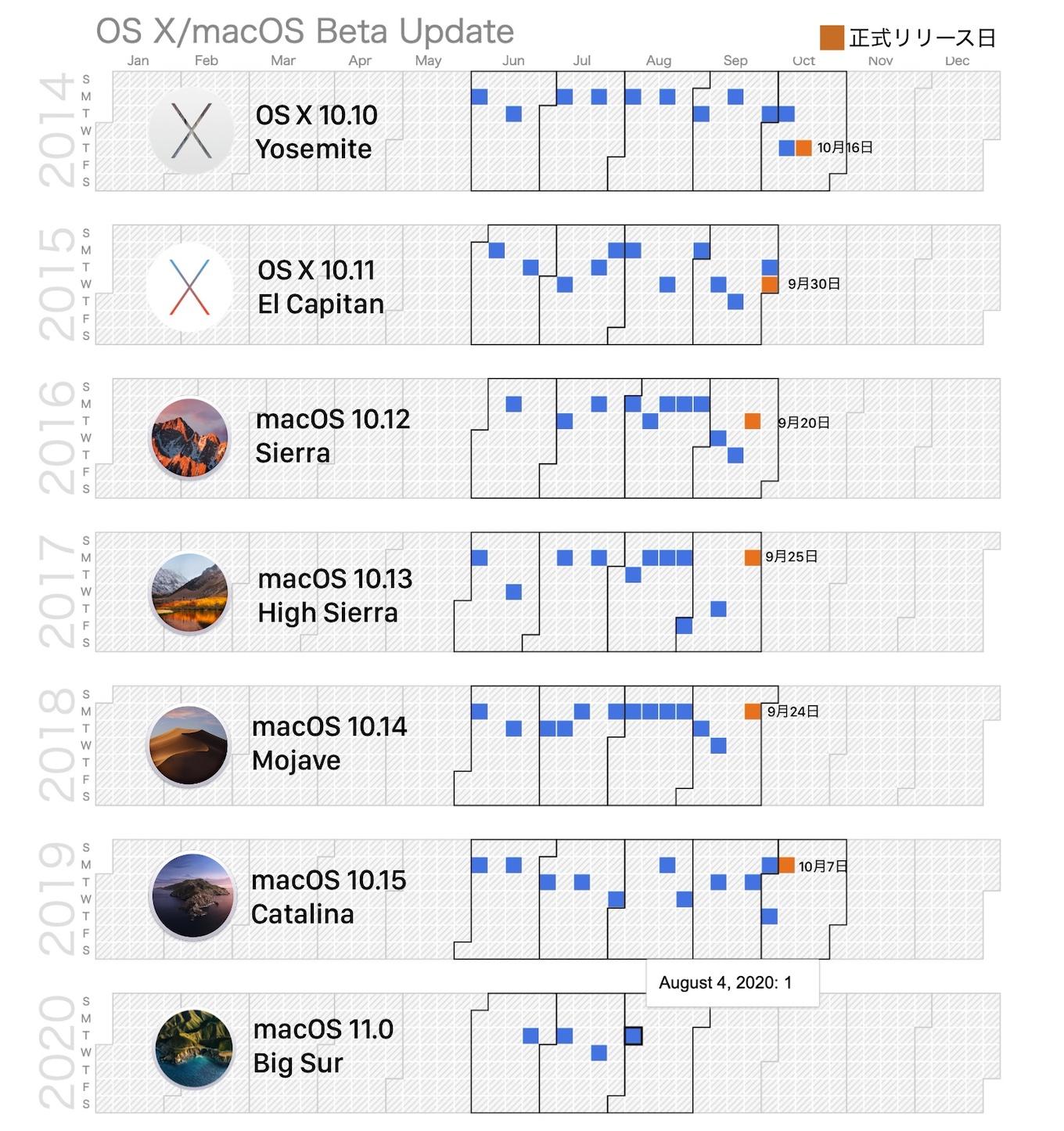 macOS Big Sur 11 beta 4 (20A5343i)は2020年08月04日リリース