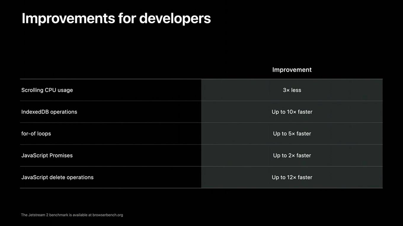 Safari v14の開発者向け改善点