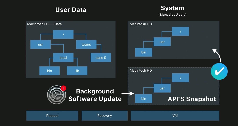macOS 11 Big Surのスナップショット・ベースのソフトウェア・アップデート
