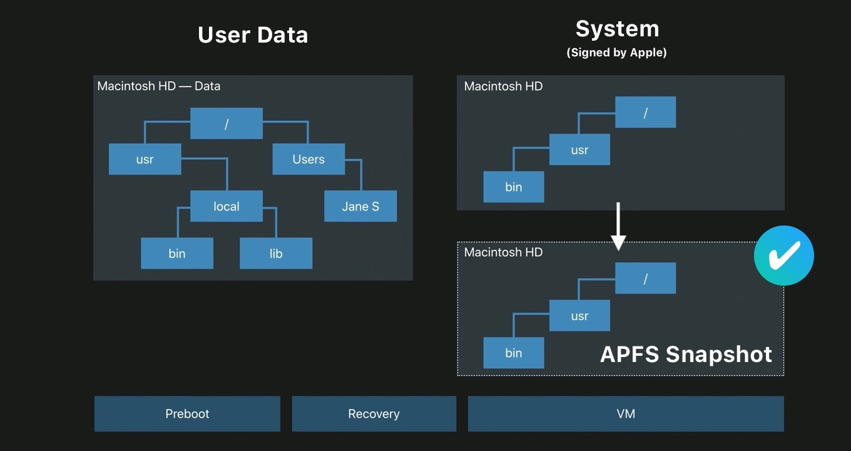 macOS 11 Big Surのソフトウェア・アップデートプロセス