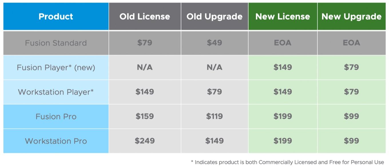 VMware Fusion 12の価格
