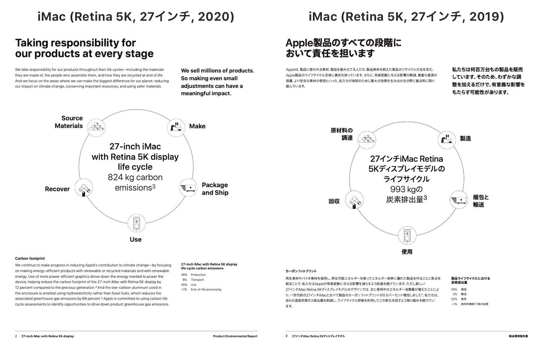 iMac (Retina 5K, 27インチ, 2020)製品環境報告書