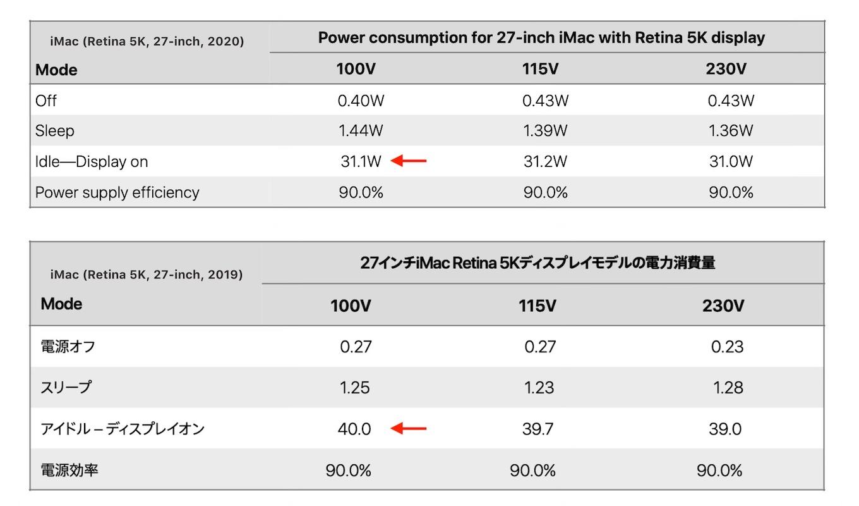 iMac (Retina 5K, 27インチ, 2020)の電力消費量
