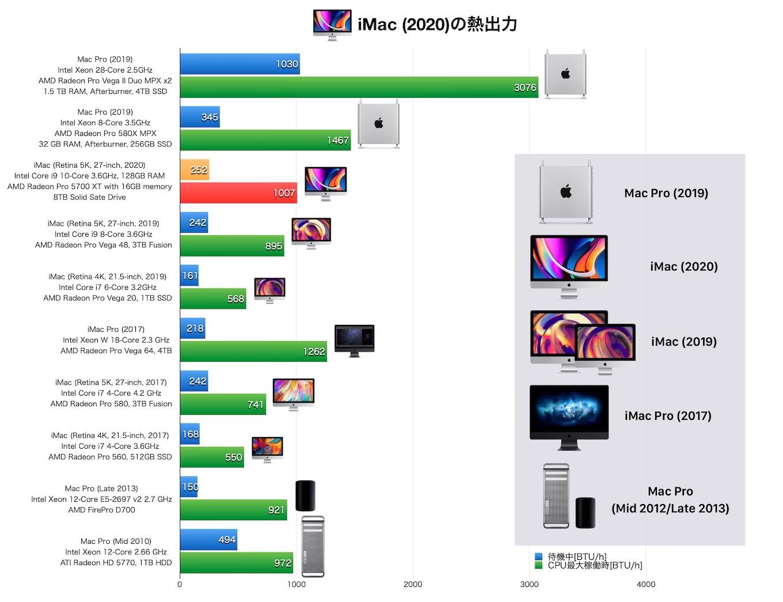 iMac (Retina 5K, 27インチ, 2020)の熱出力情報