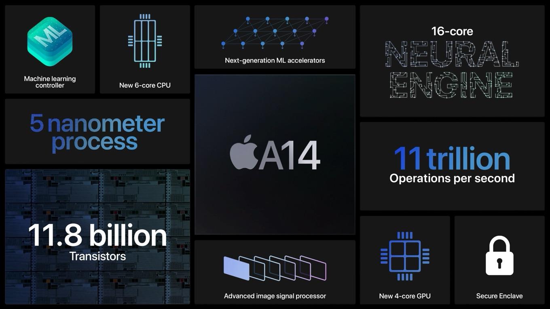 5nmプロセスのApple Silicon