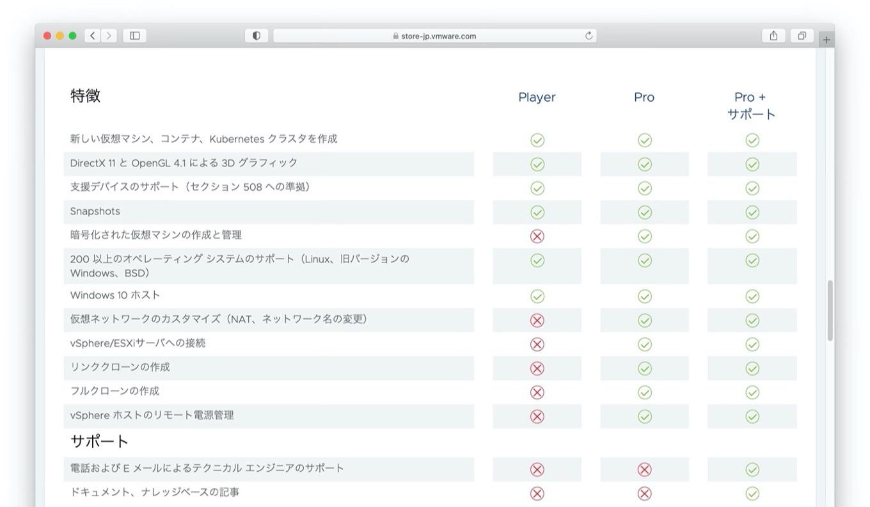 VMware Fusion 12 PlayerとProの機能比較
