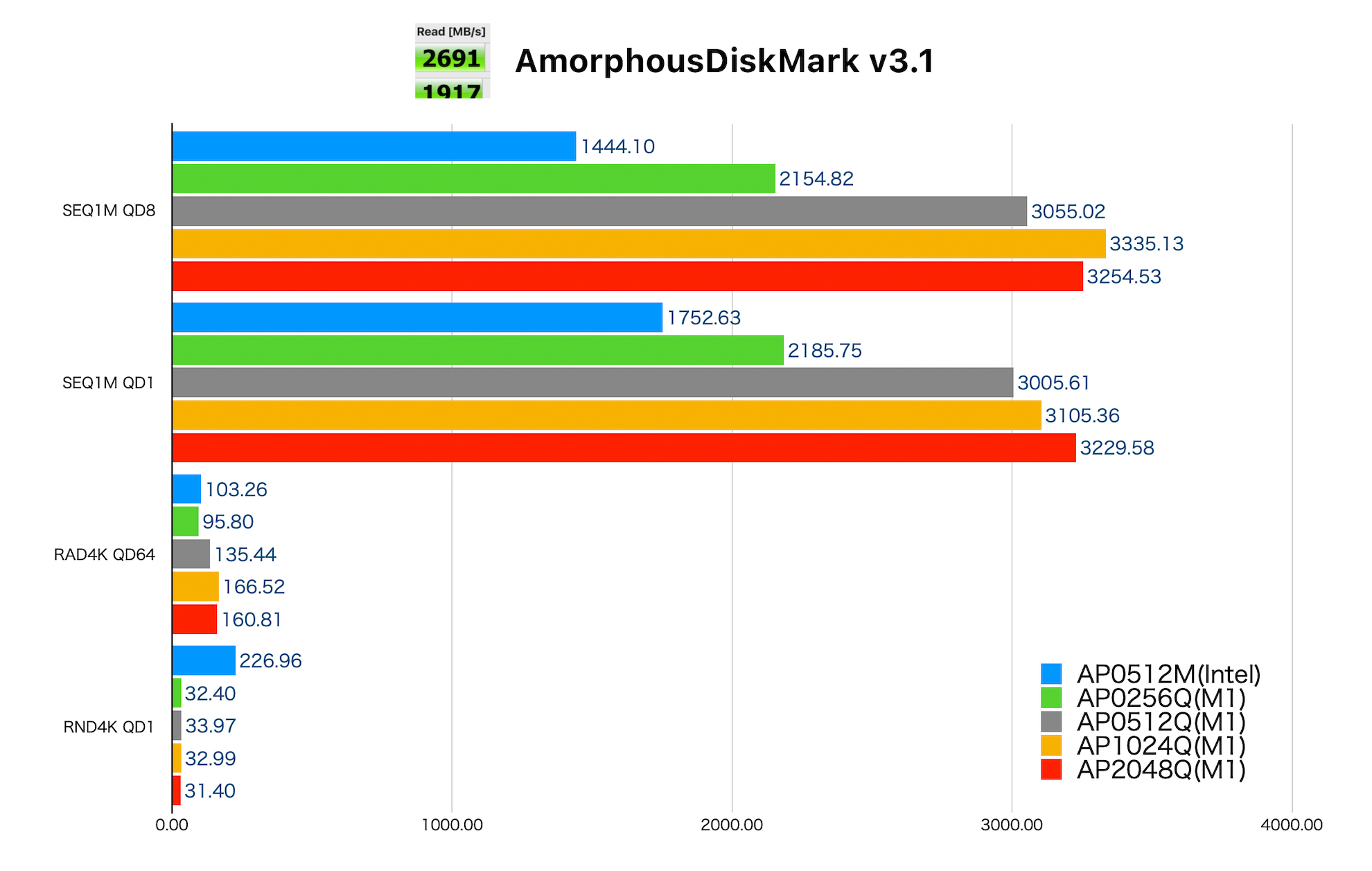 Apple M1チップMacのSSDとIntel 8世代MacのSSD性能